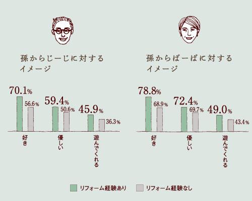 祖父母に対するイメージ 調査結果